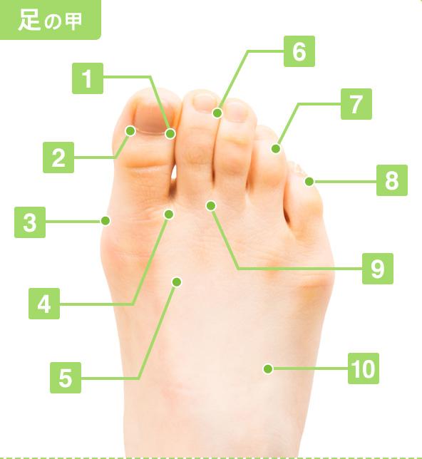足 の 甲 ツボ 足つぼを押して痛いところでわかる不調と効果的な足つぼマッサージ